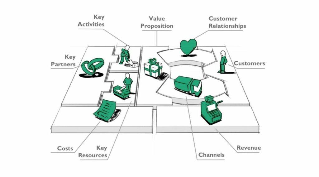 business modellen