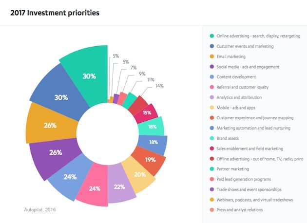Marketers' Top Investment Priorities for 2017